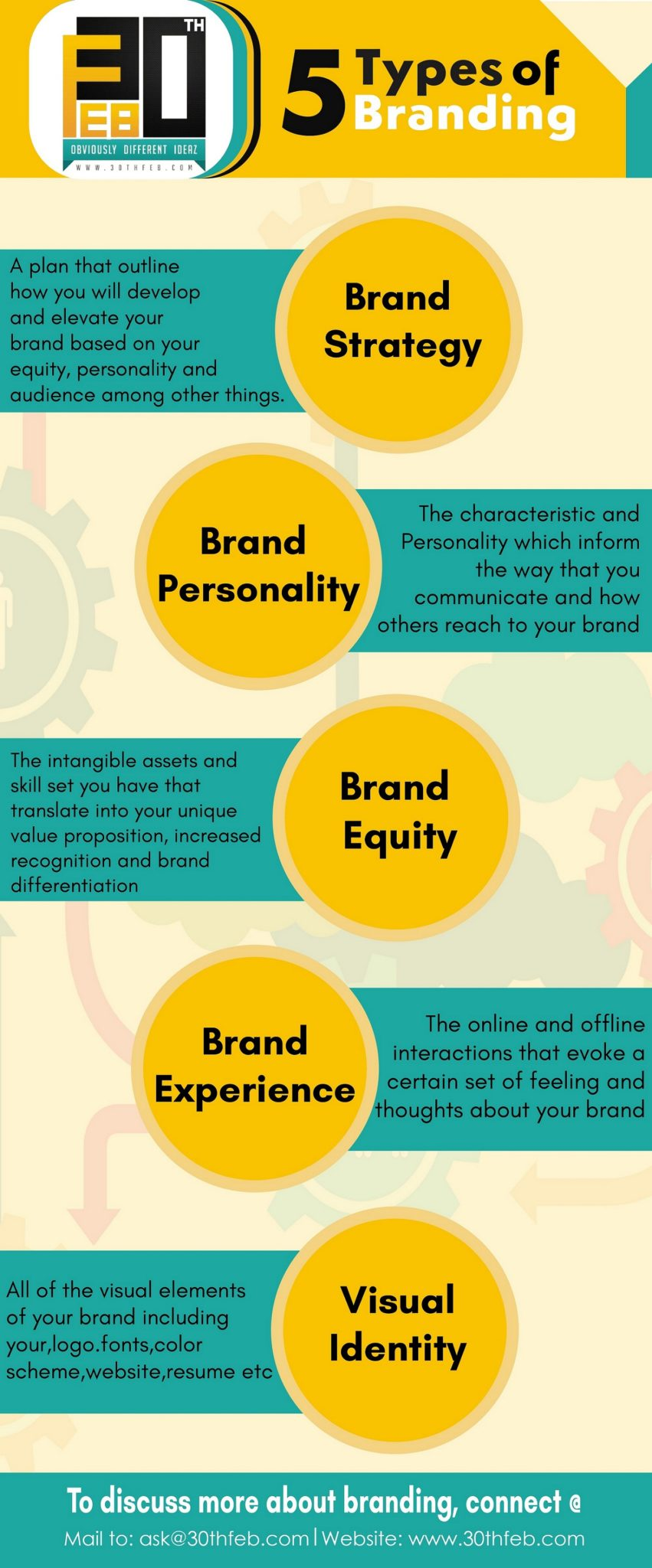 different types of branding and the Brand decisions, simply put, are decisions that one makes about a certain brand you are building or promoting because benefits and attributes can be shared between competitors, the challenge really is to create a deep emotional connection between the brand and the market.
